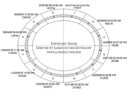 Monthly Full Moon dates & time around the zodiac chart